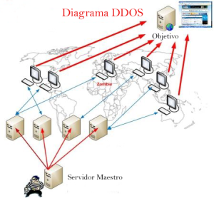 Diagrama de ataque DDos